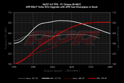 APRs RS6/7 Turbo ECU Upgrade for the C7 S6/7 4.0 TFSI