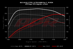 APR 1.8 TFSI Gen 3 ECU Upgrade for the Audi B8.5 A4/A5